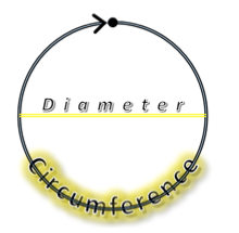 An illustration demonstrating that the diameter is the distance across a circle and the circumference is the distance around the circle.