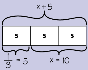 Three segment paper strip with x plus five equals the whole and one third equals x. Each segment equals five, and x is two segments and equals ten.