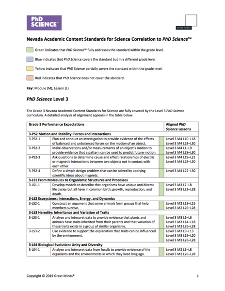 Nevada content standards for science alignment
