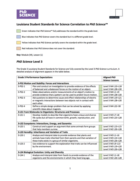 Louisiana science standards alignment image