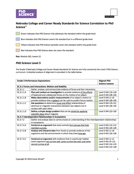 Nebraska science learning standards alignment
