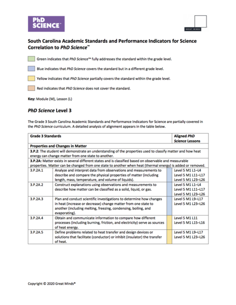 South carolina science standards alignment